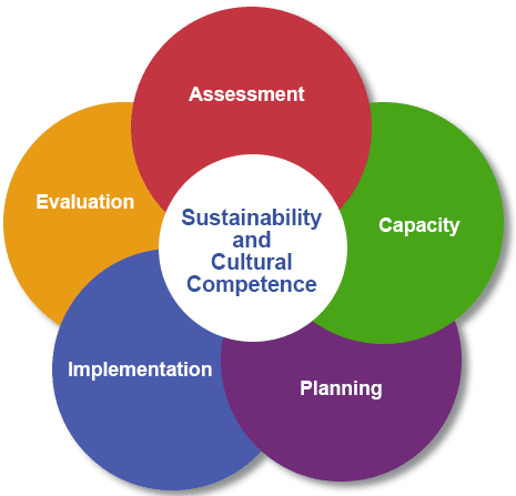 About Us Page (Strategic Plan Framework)